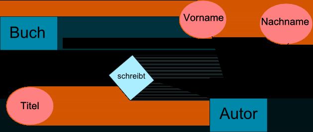 Datenbanken: ER-Modell, Normalisierung und Anomalien Der Pade
