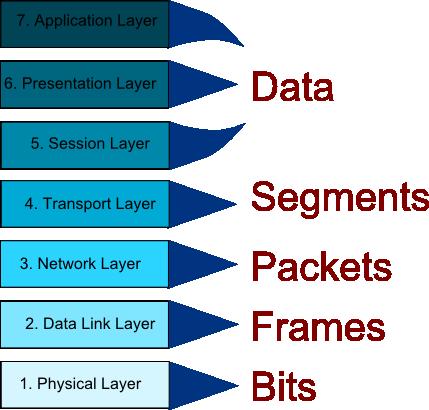 Das OSI-Modell, IPv6, IPv4, TCP und UDP einfach erklärt Der Pade