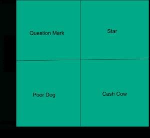 bcg-matrix-vier-felder-tafel