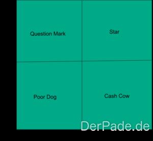 BCG-Matrix / Vier-Felder-Tafel: Question Mark, Star, Cash Cow und Poor Dog