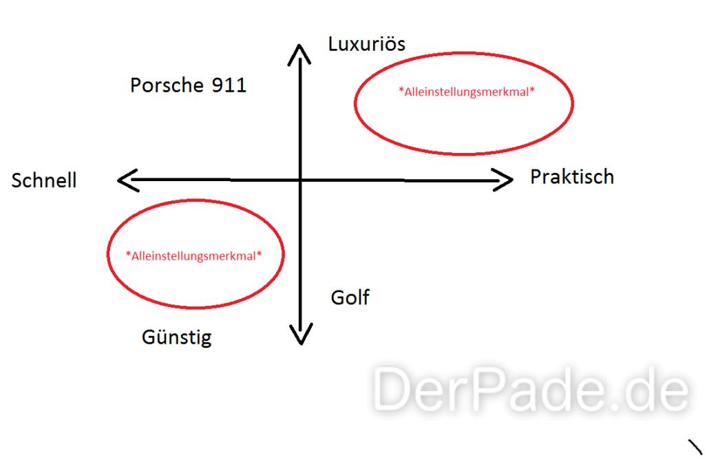 Im Positionierungsdiagramm sind die Bereiche für die Alleinstellungsmerkmale rot gekennzeichnet,