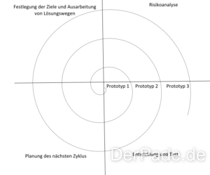 Eine einfache Zeichnung eines Spiralmodells.
