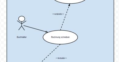 Das Anwendungsfalldiagramm leicht erklärt Der Pade image 1