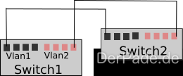 Vlan Switch