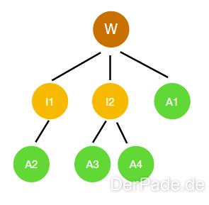 Baum als Datentyp einfache Baumstruktur