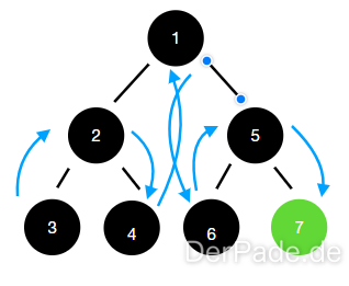 Tiefensuche mit in-order Traversierung einer Baum Datenstruktur.