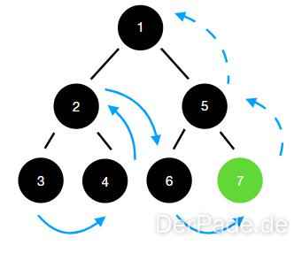 Tiefensuche mit post-order Traversierung einer Baum Datenstruktur.