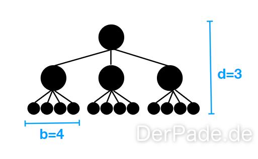 Baum als Datentyp vollständiger Baum