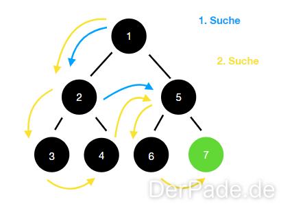 Baum als Datentyp iterative Suche.