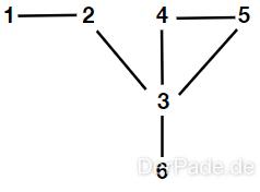 Der Graph als abstrakter Datentyp Einfacher Graph
