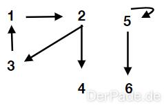 Ein Beispiel für einen nicht zusammenhängenden Graphen, welcher in Zusammenhangs-Komponenten zerfällt.