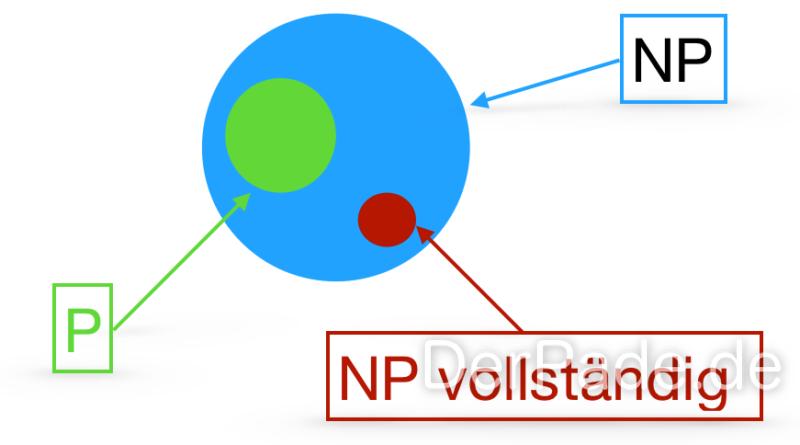 Komplexitätsklassen P NP und NP vollständig 1