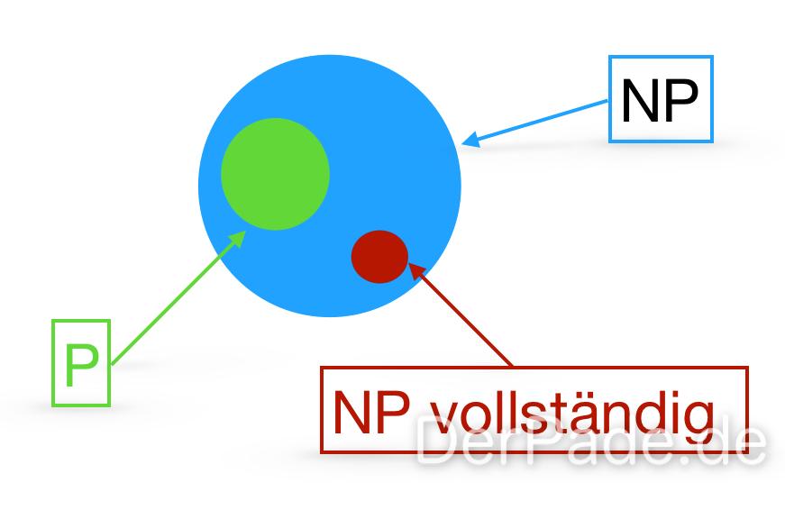 Komplexitätsklassen - P, NP und NP vollständig