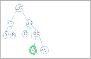 28 mit 29 ersetzen in einem binaeren Suchbaum