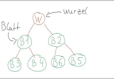 Binäre Suchbäume in der Informatik einfach erklärt