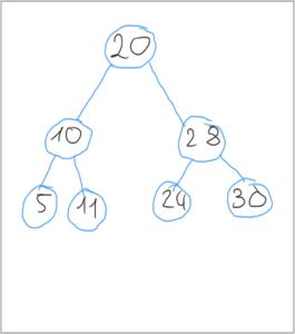 Binäre Suche mit einem Binärbaum
