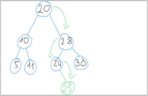 Einfügen der Zahl 25 in einen binären Suchbaum
