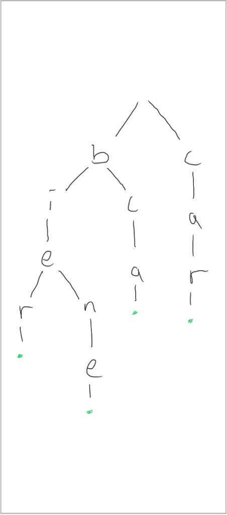 Trie Praefixbaum Beispiel